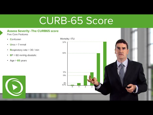 CURB-65 Score – Respiratory Medicine | Medical Education Videos