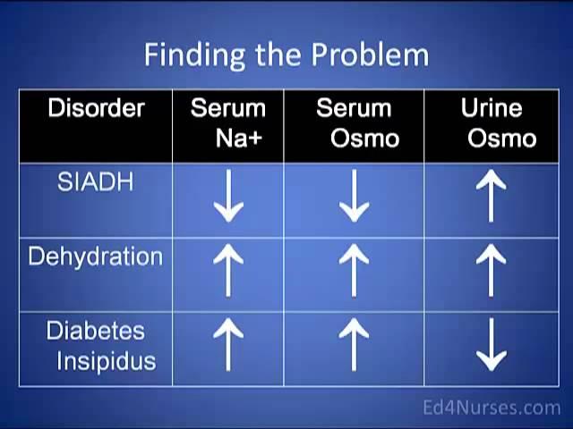 Diabetes Insipidus and SIADH