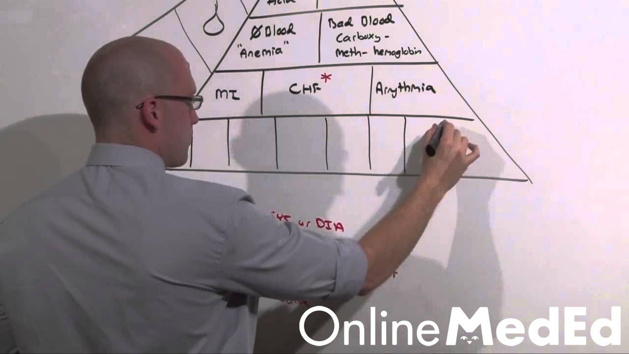 Intern Content: Dyspnea - OnlineMedEd