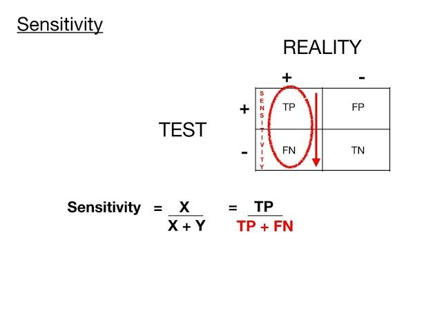 4x4 Tables (Sensitivity, Specificity, PPV, NPV) | Biostatistics on USMLE